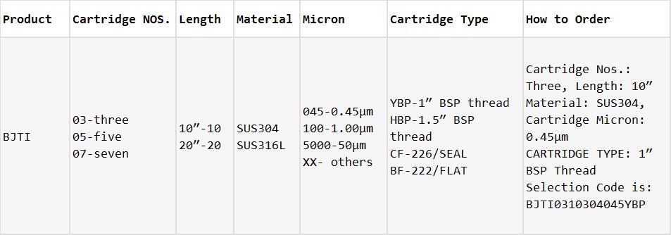 BJTI Titanium Alloy Cartridge Filter Housings_Ordering Information