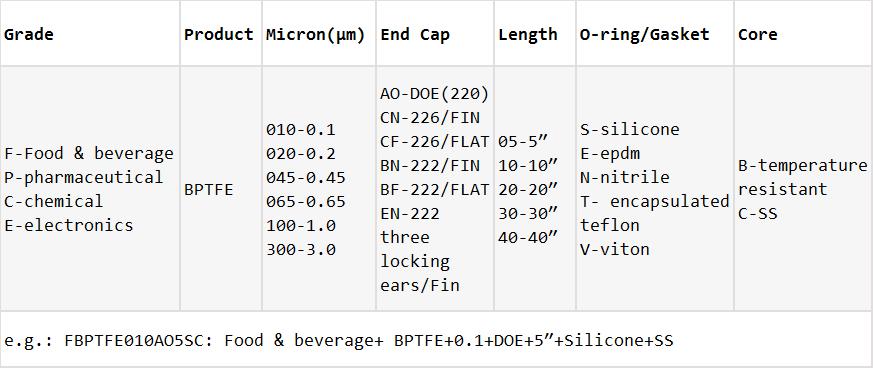 BPTFE-Ordering Information