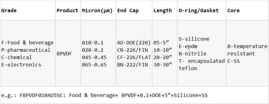 BPVDF-Ordering Information
