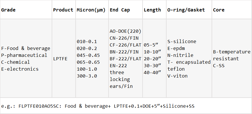 LPTFE-Ordering Information