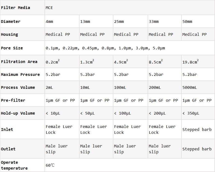 MCE Syringe Filters_Technical Data