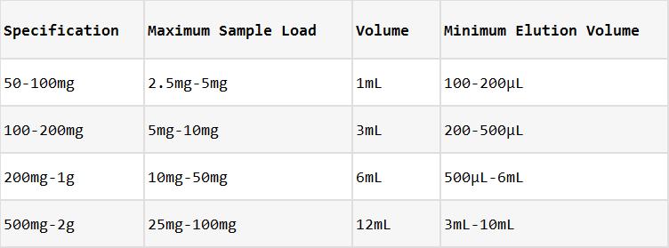 Normal Phase PR Grade Florisil SPE Cartridges