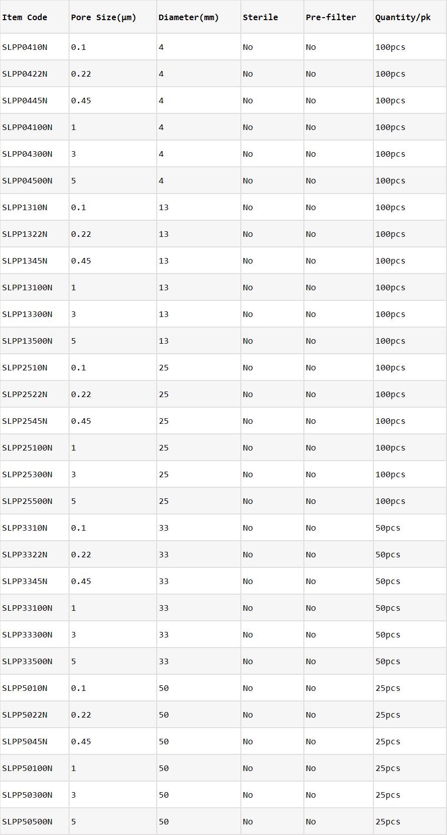 PP Syringe Filters_Ordering Information