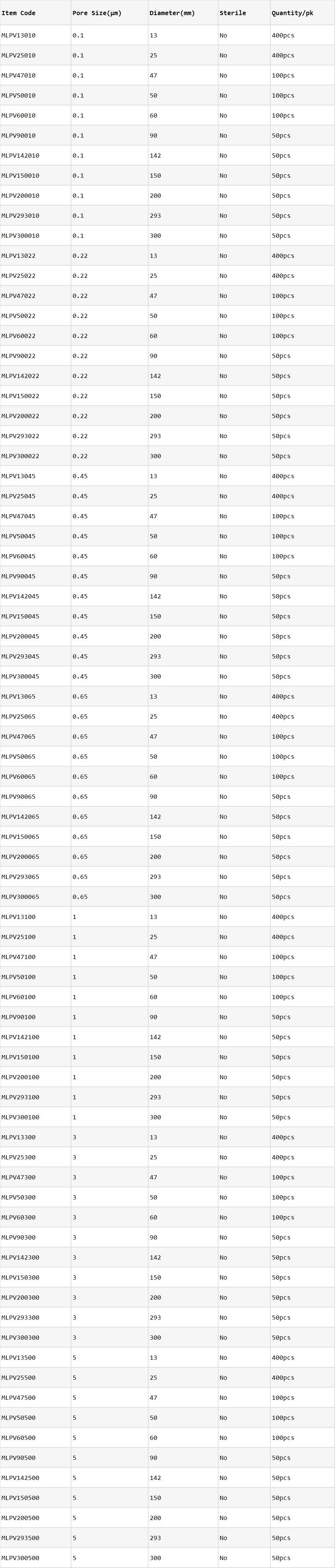 PVDF Membrane Filters_Ordering Information