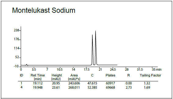 Phenyl-HPLC