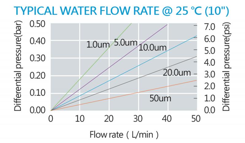 melt-blown-filter-cartridges-800x467