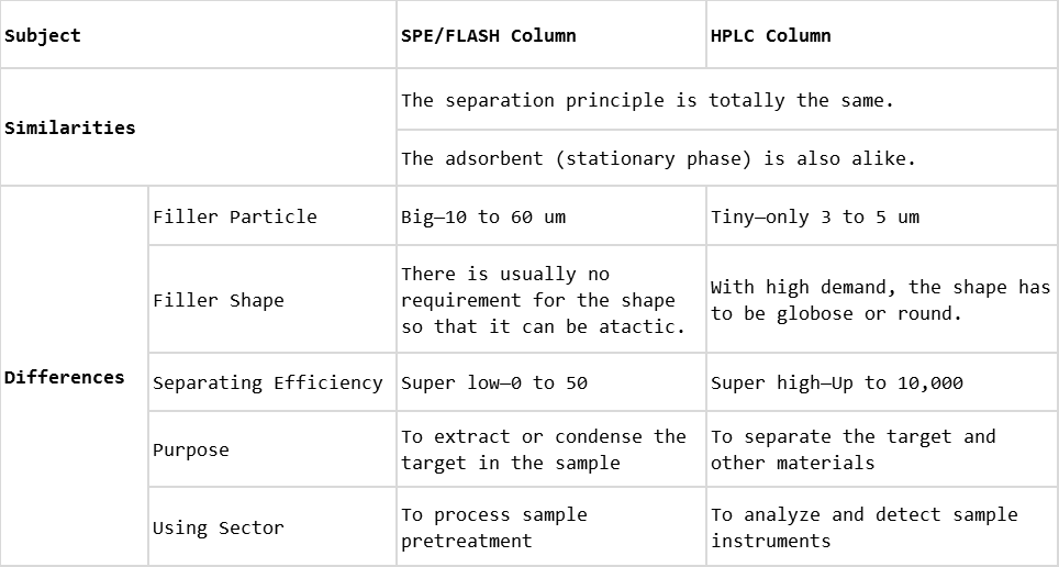 Comparison Between SPE FLASH and HPLC Column