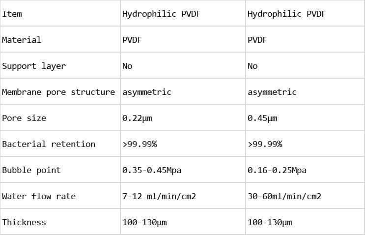Hydrophilic PVDF Membrane